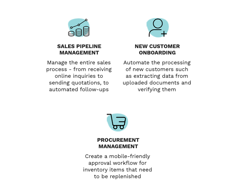 Managing various business activities