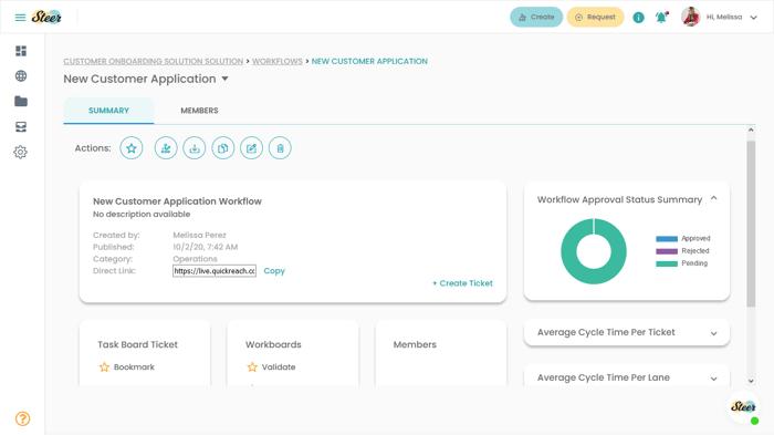 Workflow Status Overview