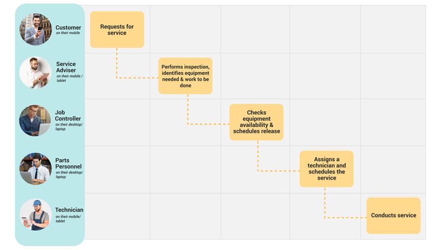 Work Order Solution Template Diagram