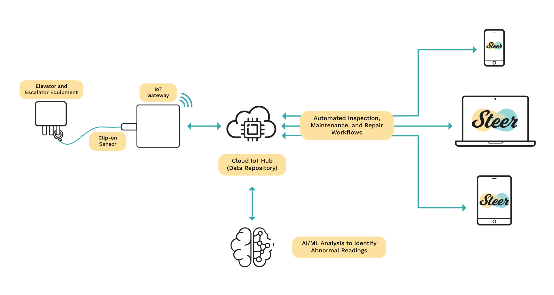 Predictive Maintenance using IoT and Machine Learning