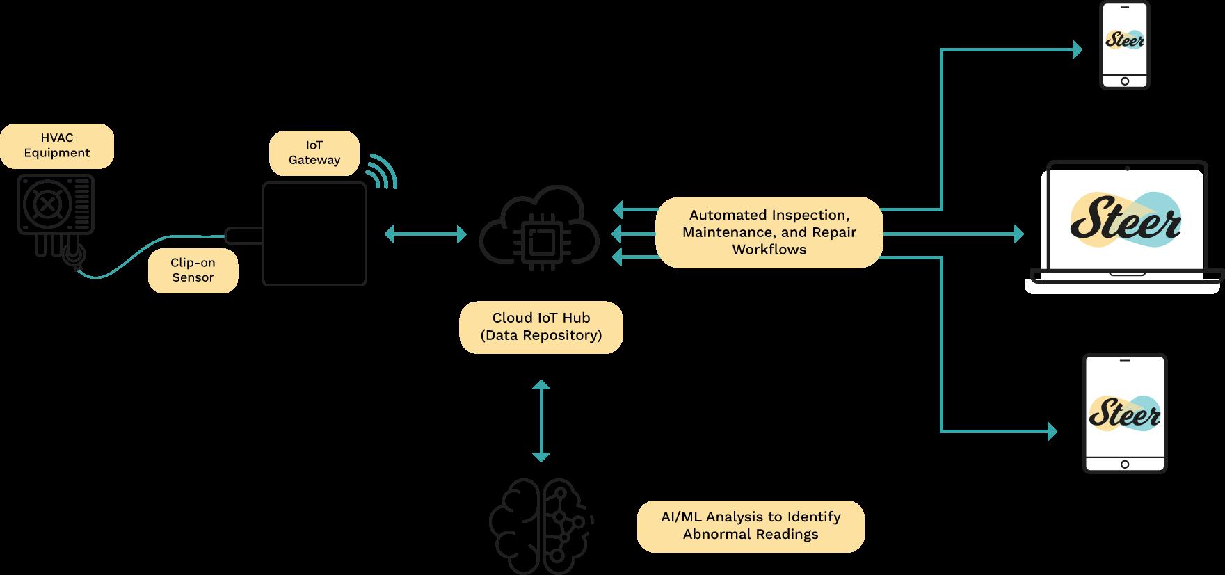 HVAC-IoT-Diagram-3